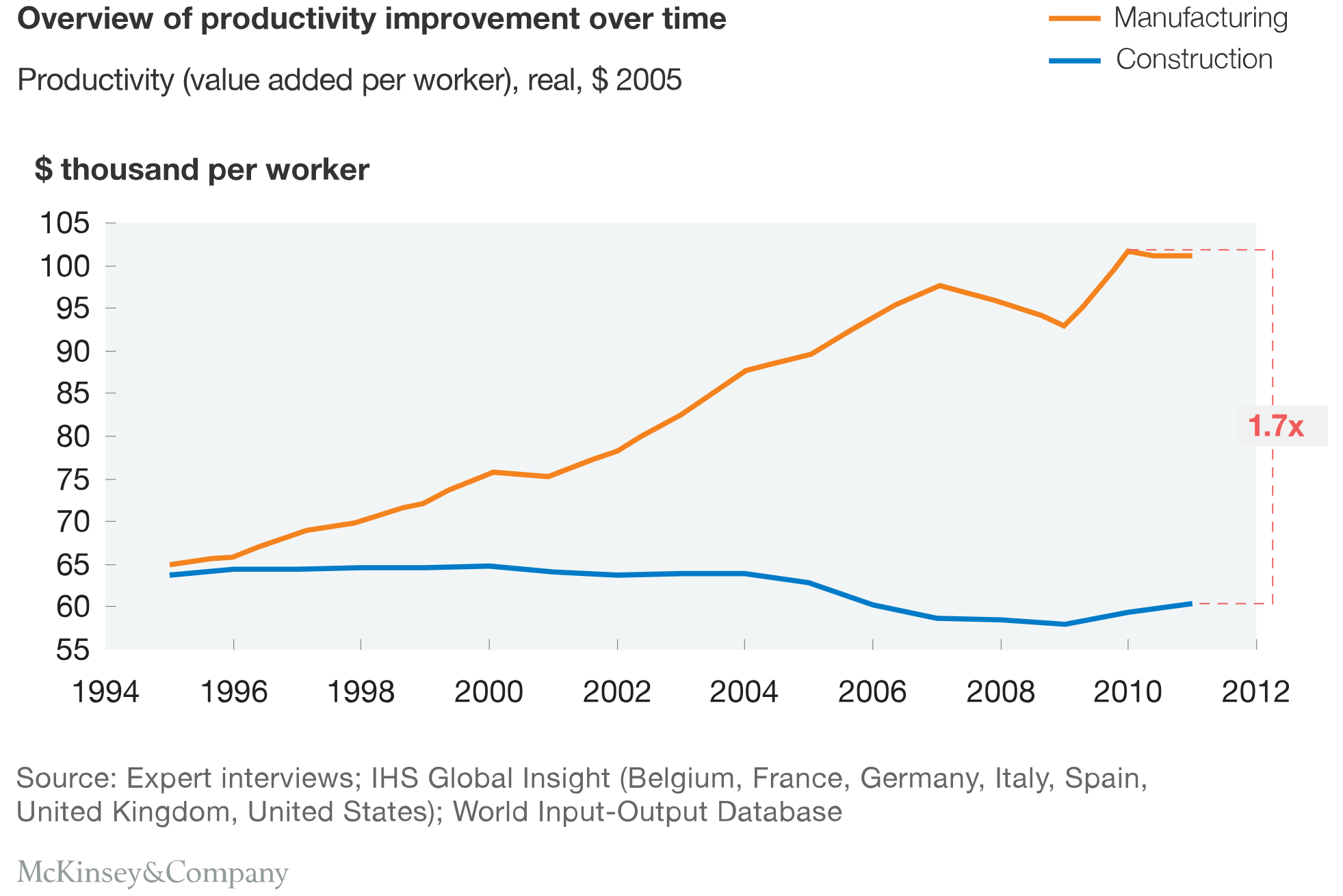 Overview of productivity improvement between construction and manufacturing between 1994 and 2012 over time