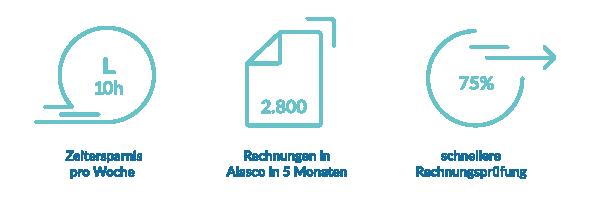 Vorteile mit Rechnungslauf von Alasco